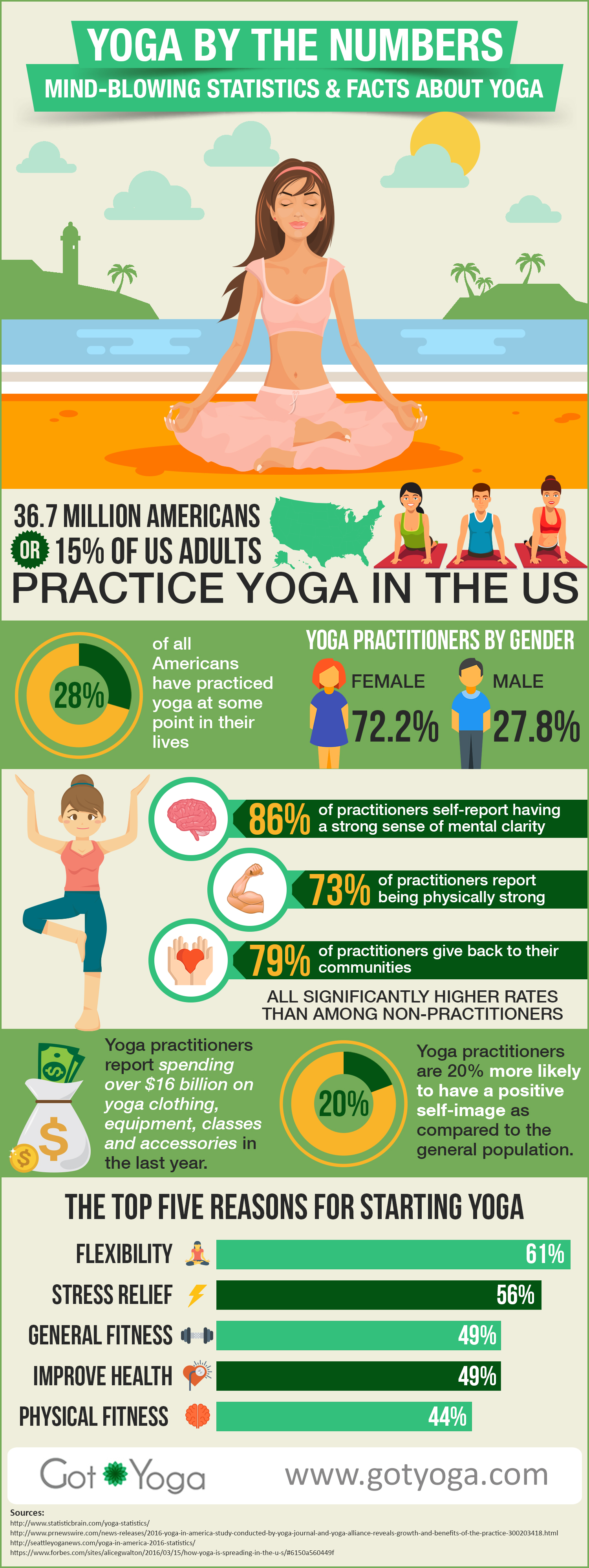 yoga benefits infographic